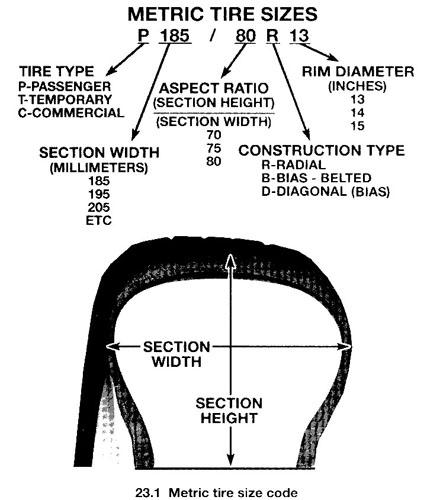 wikileaks blogs most passenger tire sizes. Black Bedroom Furniture Sets. Home Design Ideas